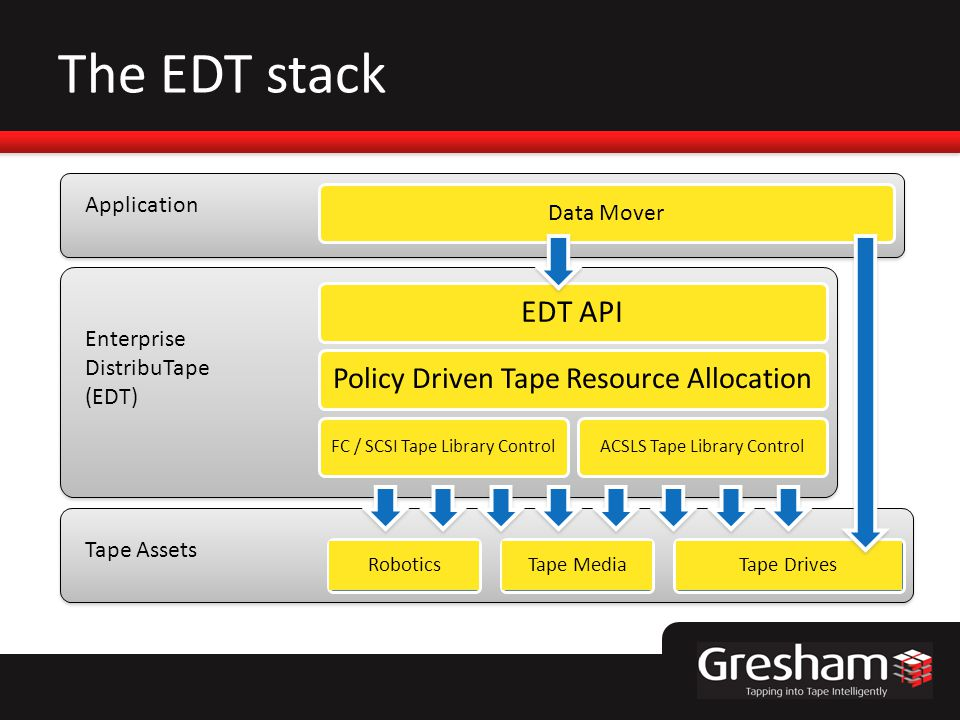 The EDT stack Data Mover Application Enterprise DistribuTape (EDT) Tape Assets Tape DrivesTape MediaRobotics