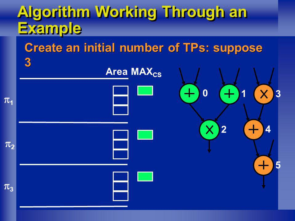 Algorithm Working Through an Example Create an initial number of TPs: suppose 3 0 1 2 3 4 5 MAX CS 1 2 3 Area