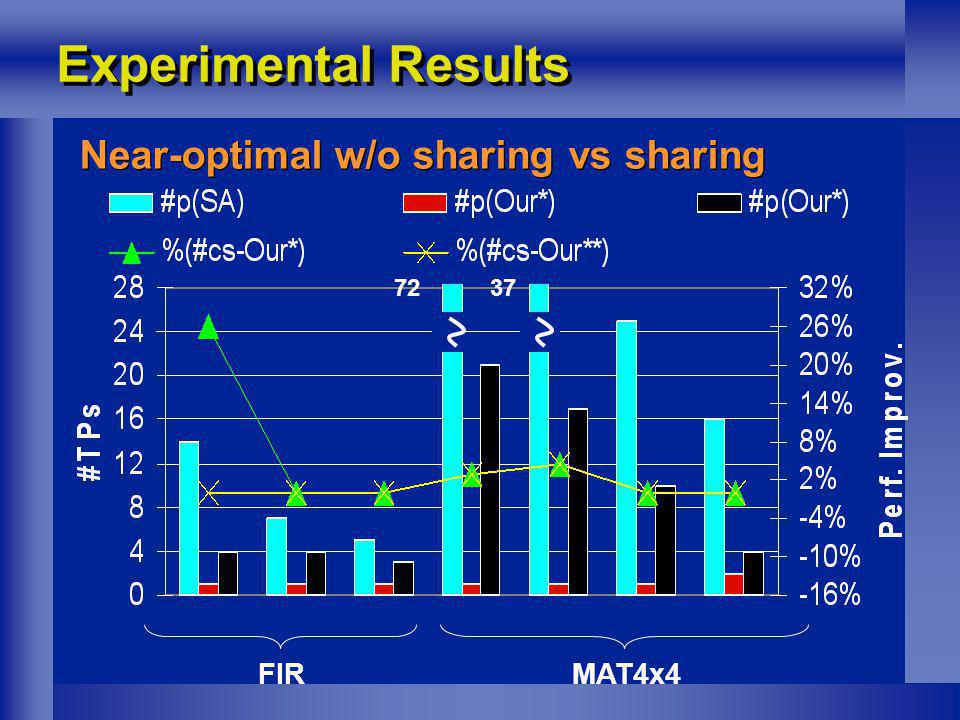 Experimental Results Near-optimal w/o sharing vs sharing FIRMAT4x4 7237