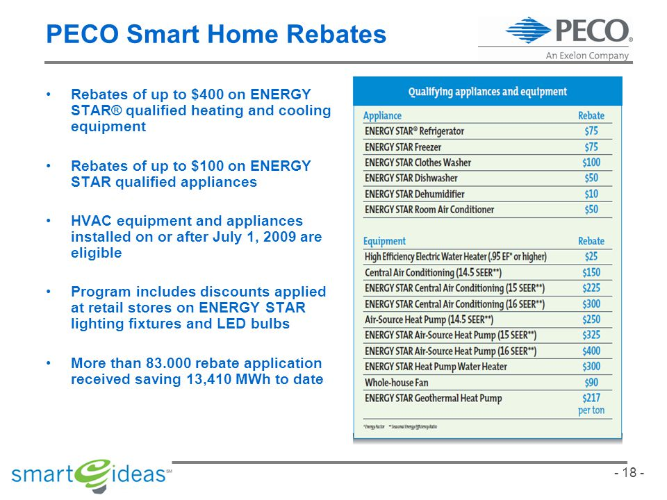 - 18 - PECO Smart Home Rebates Rebates of up to $400 on ENERGY STAR® qualified heating and cooling equipment Rebates of up to $100 on ENERGY STAR qualified appliances HVAC equipment and appliances installed on or after July 1, 2009 are eligible Program includes discounts applied at retail stores on ENERGY STAR lighting fixtures and LED bulbs More than 83.000 rebate application received saving 13,410 MWh to date