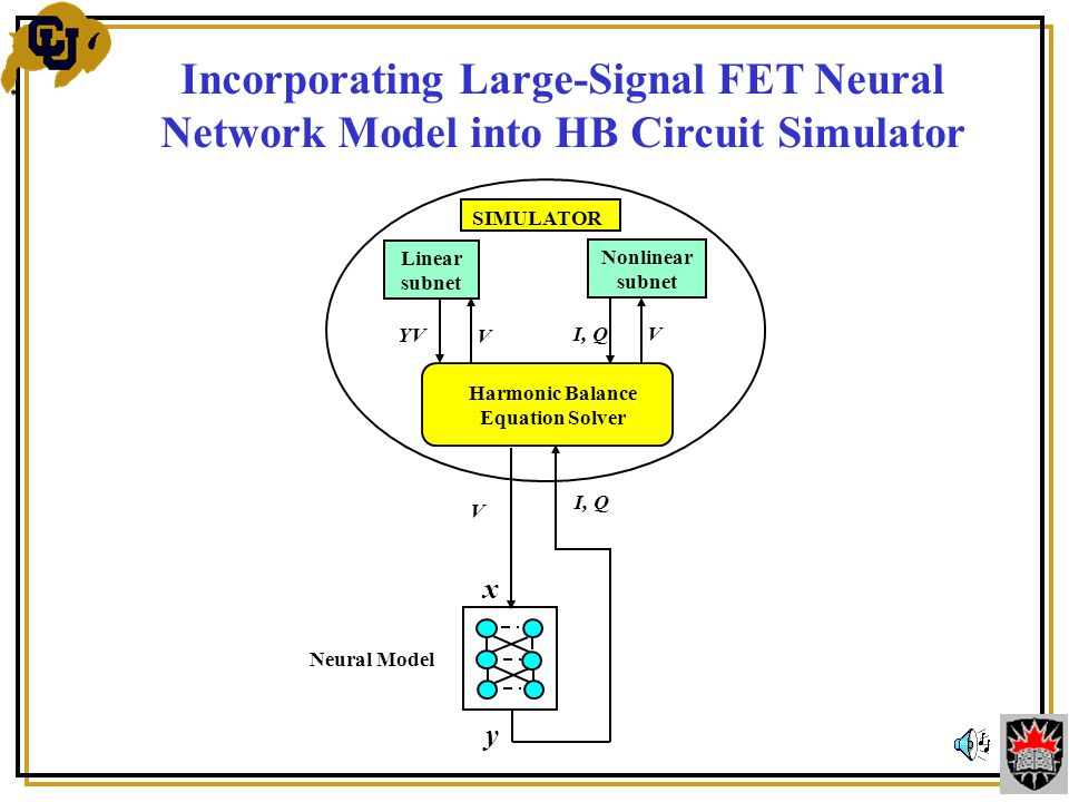 SIMULATOR Harmonic Balance Equation Solver Linear subnet Nonlinear subnet YV I, Q V V Incorporating Large-Signal FET Neural Network Model into HB Circuit Simulator I, Q y V x Neural Model