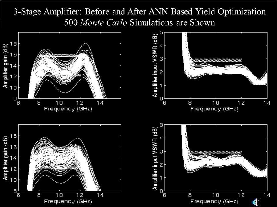 3-Stage Amplifier: Before and After ANN Based Yield Optimization 500 Monte Carlo Simulations are Shown