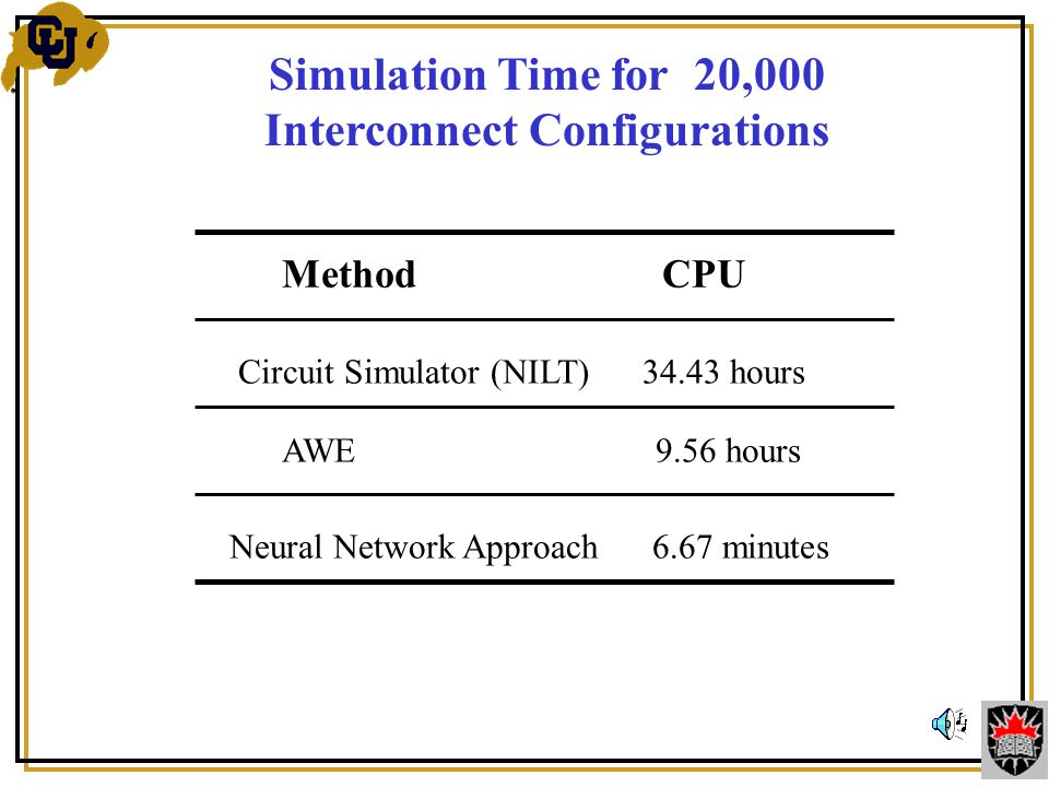 Simulation Time for 20,000 Interconnect Configurations Method CPU Circuit Simulator (NILT) 34.43 hours AWE 9.56 hours Neural Network Approach 6.67 minutes