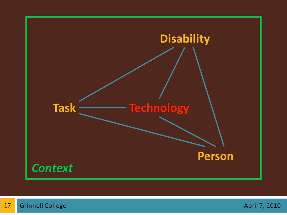 17 Grinnell College April 7, 2010 Context Technology Person Disability Task