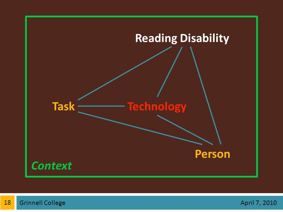 18 Grinnell College April 7, 2010 Context Technology Person Reading Disability Task