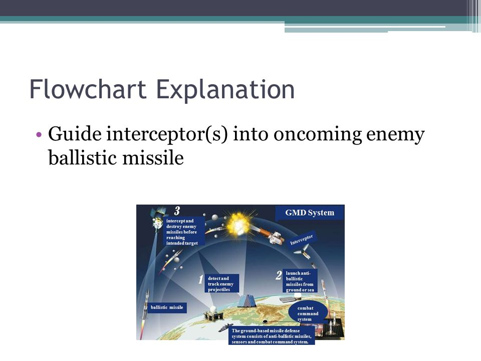 Flowchart Explanation Guide interceptor(s) into oncoming enemy ballistic missile