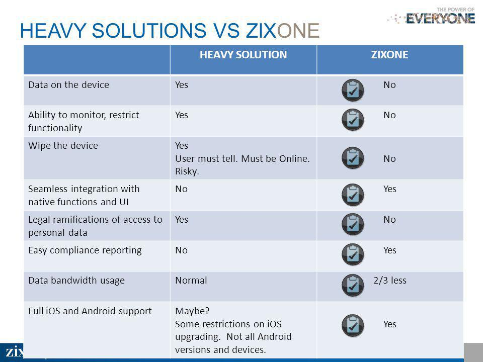 HEAVY SOLUTIONS VS ZIXONE HEAVY SOLUTIONZIXONE Data on the deviceYesNo Ability to monitor, restrict functionality YesNo Wipe the deviceYes User must tell.