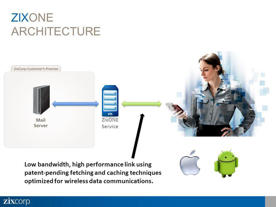 ZixONE Service ZIXONE ARCHITECTURE Low bandwidth, high performance link using patent-pending fetching and caching techniques optimized for wireless data communications.