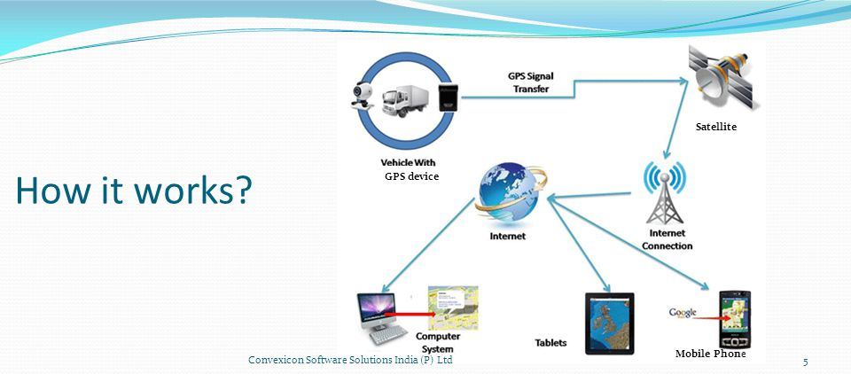 How it works 5Convexicon Software Solutions India (P) Ltd Satellite Mobile Phone GPS device