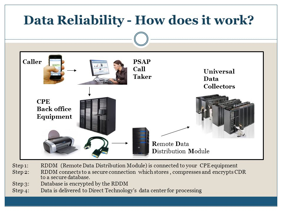 Data Reliability - How does it work.