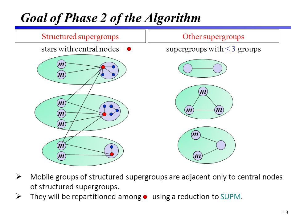 Goal of Phase 2 of the Algorithm 13 m m m m m m m Structured supergroups stars with central nodes Other supergroups supergroups with 3 groups Mobile groups of structured supergroups are adjacent only to central nodes of structured supergroups.