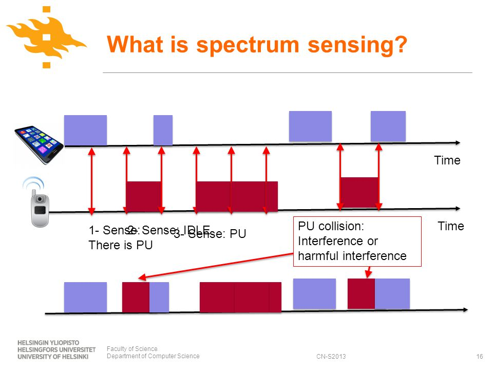 CN-S2013 What is spectrum sensing.