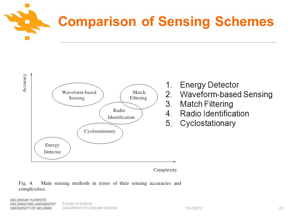 CN-S2013 Comparison of Sensing Schemes Faculty of Science Department of Computer Science23 1.Energy Detector 2.Waveform-based Sensing 3.Match Filtering 4.Radio Identification 5.Cyclostationary