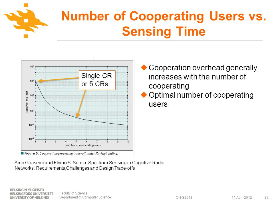 CN-S2013 Number of Cooperating Users vs.