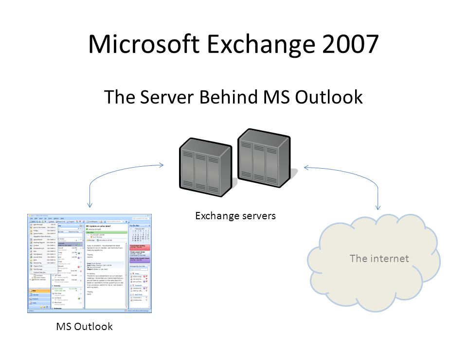 Microsoft Exchange 2007 The Server Behind MS Outlook The internet MS Outlook Exchange servers