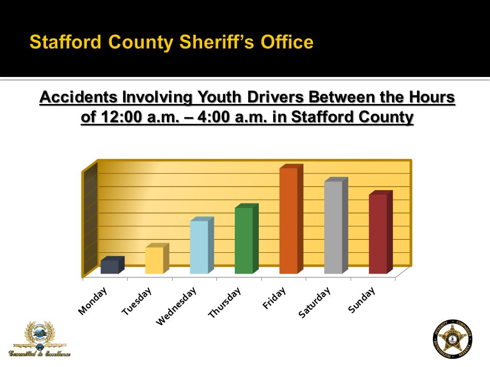 Accidents Involving Youth Drivers Between the Hours of 12:00 a.m. – 4:00 a.m. in Stafford County