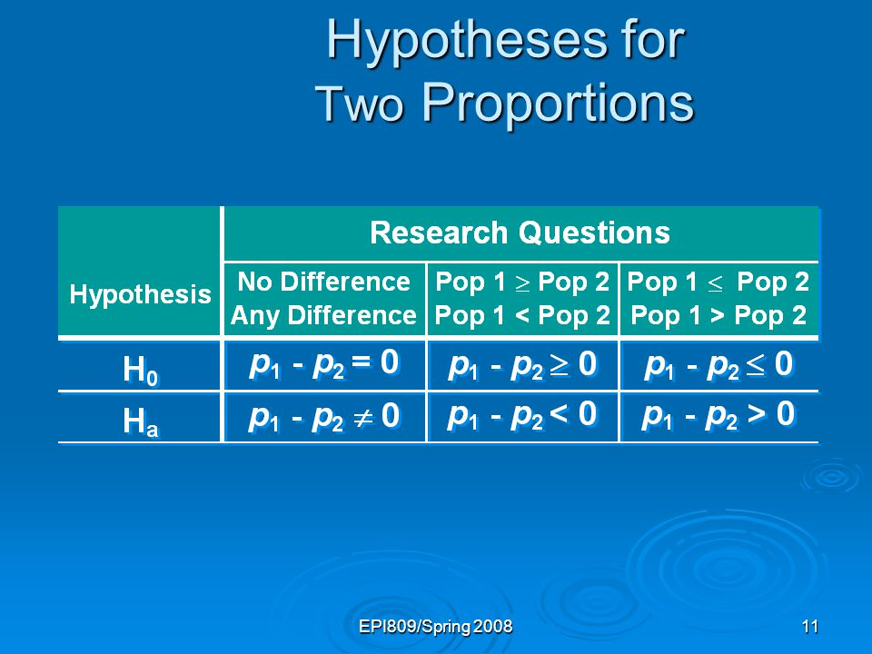EPI809/Spring 200811 Hypotheses for Two Proportions
