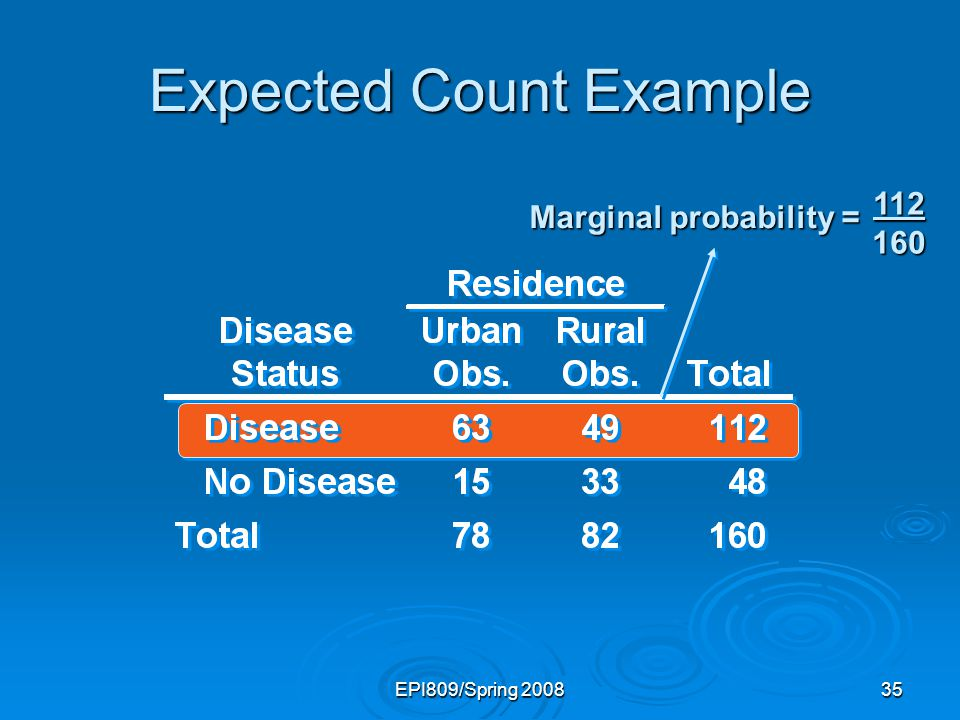 EPI809/Spring 200835 Expected Count Example 112 160 Marginal probability =