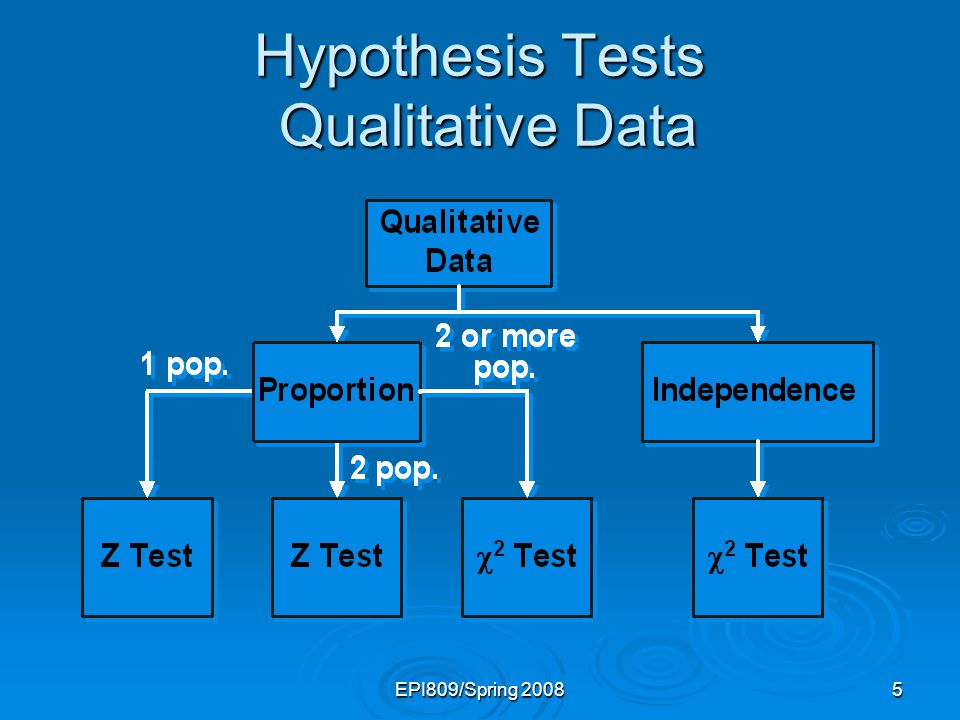 EPI809/Spring 20085 Hypothesis Tests Qualitative Data