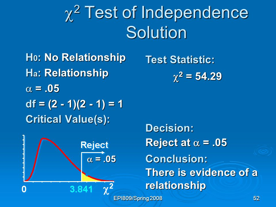 EPI809/Spring 200852 2 Test of Independence Solution 2 Test of Independence Solution H 0 : No Relationship H a : Relationship =.05 =.05 df = (2 - 1)(2 - 1) = 1 Critical Value(s): Test Statistic: Decision:Conclusion: Reject at =.05 There is evidence of a relationship =.05 =.05 2 = 54.29 2 = 54.29