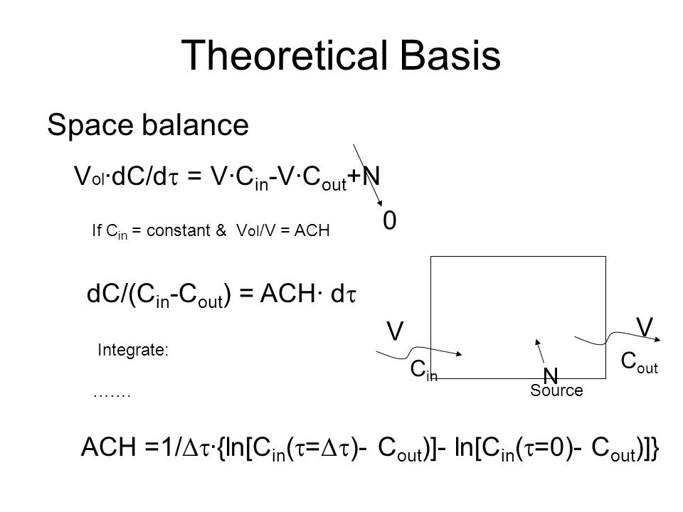 Theoretical Basis Space balance V V C in N Source C out V ol ·dC/d = V·C in -V·C out +N 0 If C in = constant & V ol /V = ACH dC/(C in -C out ) = ACH· d Integrate: …….