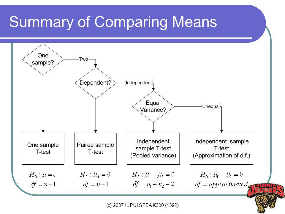 (c) 2007 IUPUI SPEA K300 (4392) Summary of Comparing Means