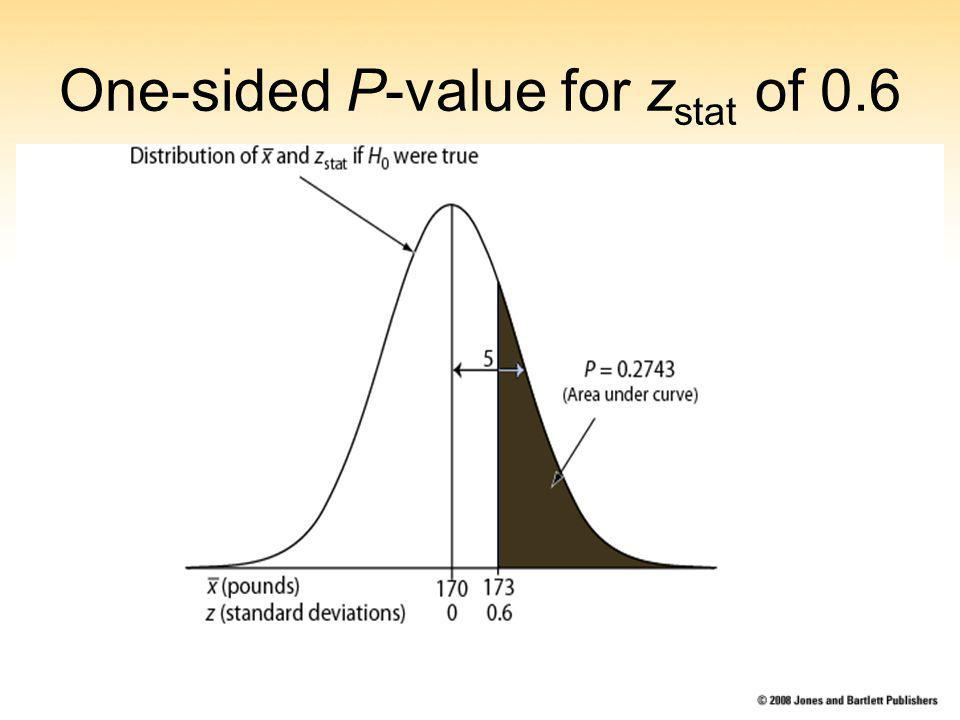 One-sided P-value for z stat of 0.6