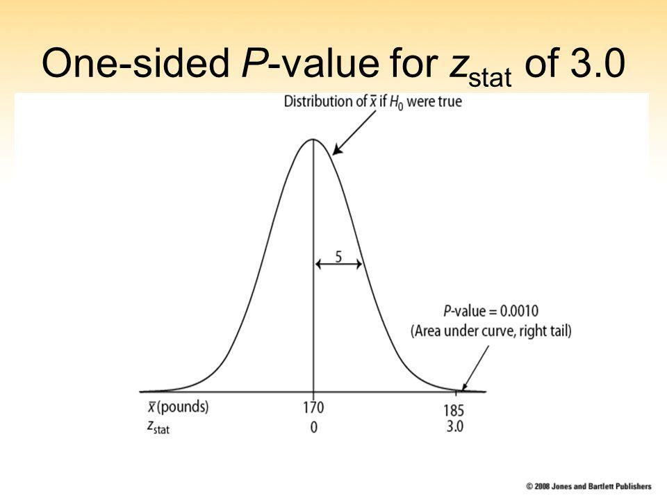 One-sided P-value for z stat of 3.0
