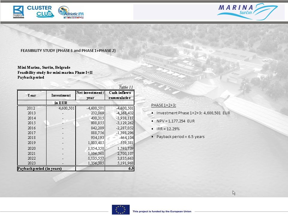 FEASIBILITY STUDY (PHASE 3 and PHASE 1+PHASE 2) PHASE 1+2+3: Investment Phase 1+2+3: 4,600,501 EUR NPV = 1,177,254 EUR IRR = 12.29% Payback period = 6.5 years