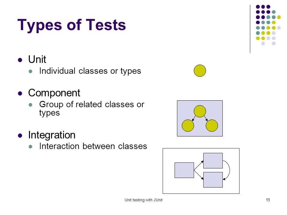 Unit testing with JUnit14 Test case writing example Suppose we have two parameters we want to cover in a set of tests.