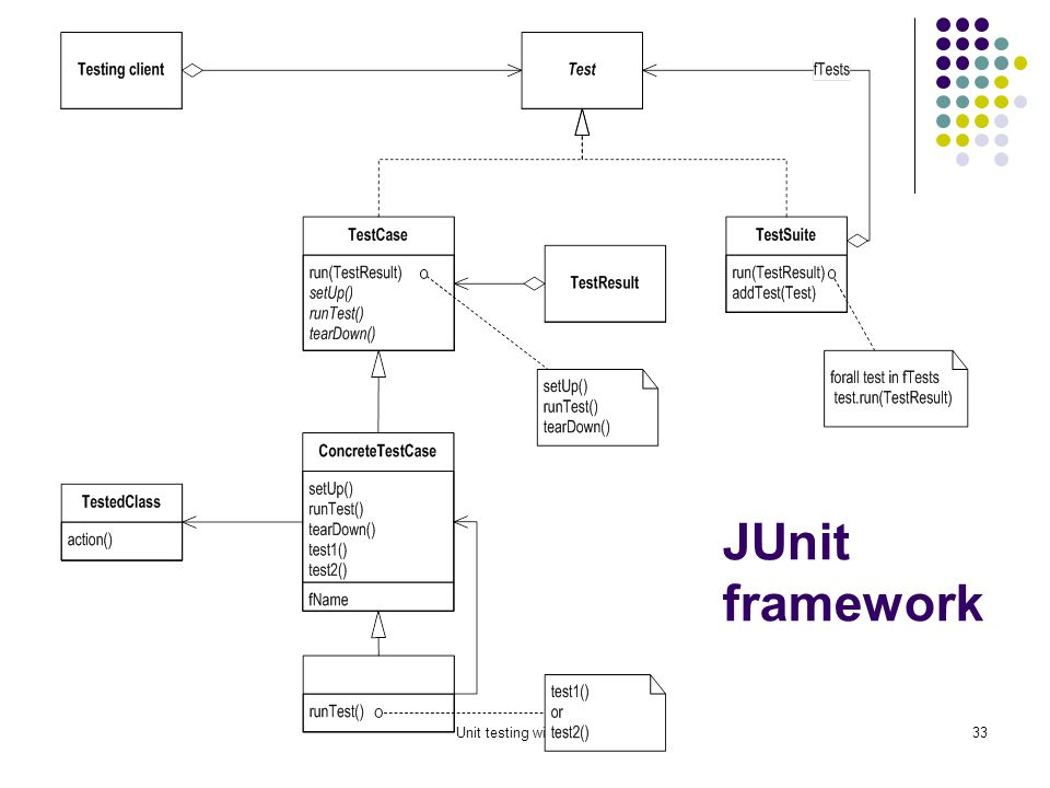 Unit testing with JUnit32 Organize The Tests Create test cases in the same package as the code under test For each Java package in your application, define a TestSuite class that contains all the tests for validating the code in the package Define similar TestSuite classes that create higher- level and lower-level test suites in the other packages (and sub-packages) of the application Make sure your build process includes the compilation of all tests