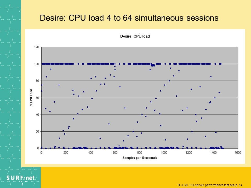 TF-LSD TIO-server performance test setup 14 Desire: CPU load 4 to 64 simultaneous sessions