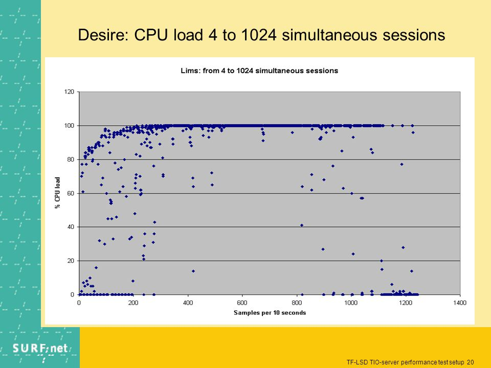 TF-LSD TIO-server performance test setup 20 Desire: CPU load 4 to 1024 simultaneous sessions