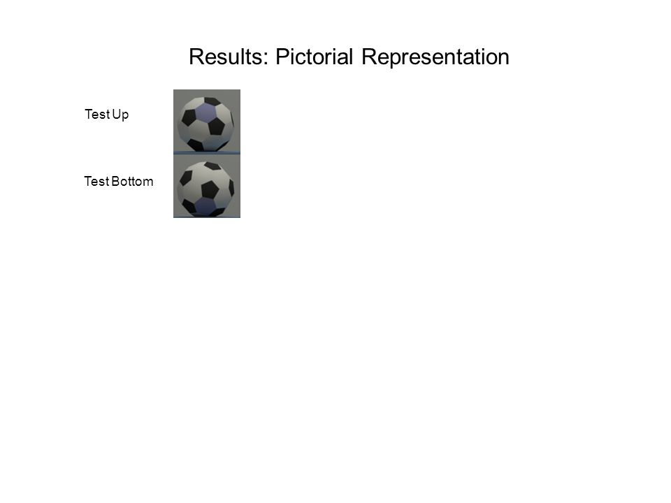 Results: Pictorial Representation Mean Up Match Up Mean Bottom Match Bottom Test Up Test Bottom