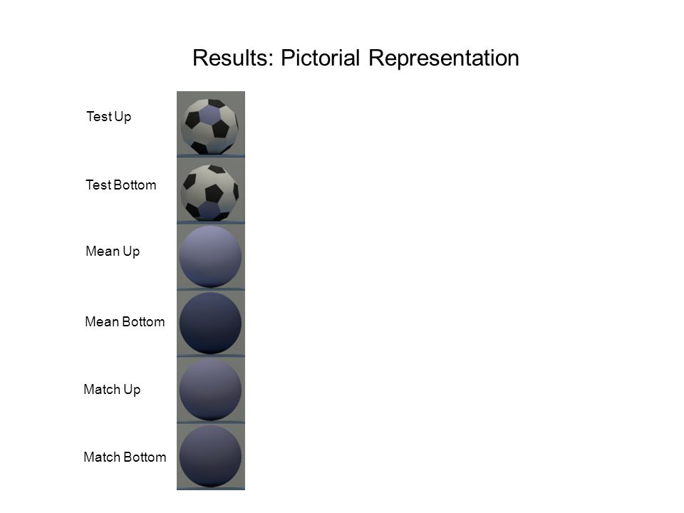 Results: Pictorial Representation Test Up Mean Up Match Up Test Bottom Mean Bottom Match Bottom