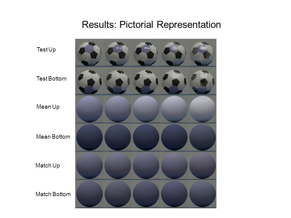 Match Bottom Results: Pictorial Representation Test Up Mean Up Match Up Test Bottom Mean Bottom