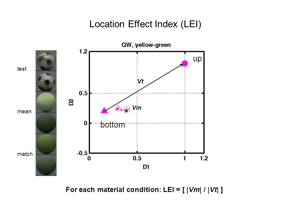 Location Effect Index (LEI) up bottom Vt Vm For each material condition: LEI = [ |Vm| / |Vt| ] test mean match