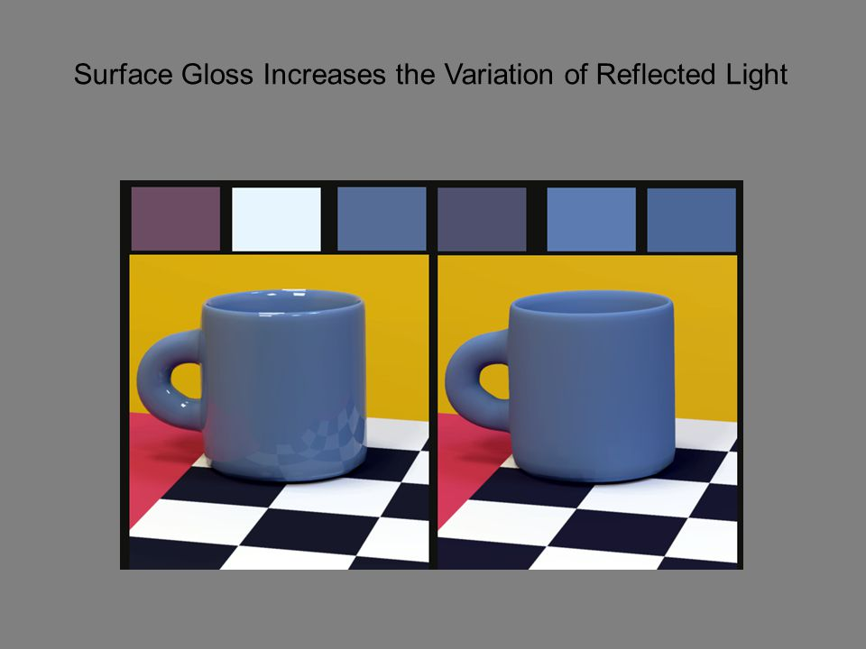 Surface Gloss Increases the Variation of Reflected Light