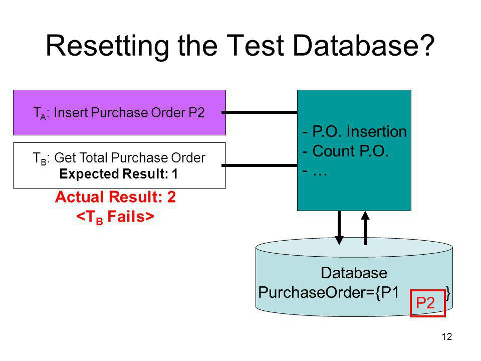 12 Resetting the Test Database.