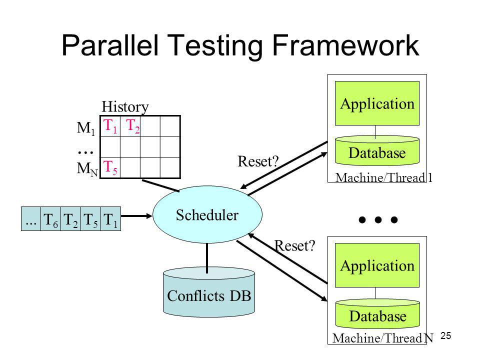 25 T2T2 Parallel Testing Framework Conflicts DB Scheduler...
