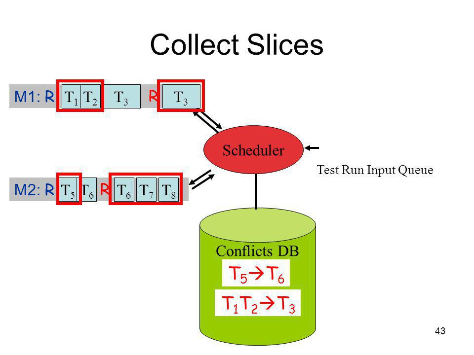 43 Collect Slices Test Run Input Queue Conflicts DB M1: R M2: R Scheduler T1T1 T5T5 T2T2 T6T6 T3T3 T7T7 T8T8 R T6T6 R T3T3 T 5 T 6 T 1 T 2 T 3