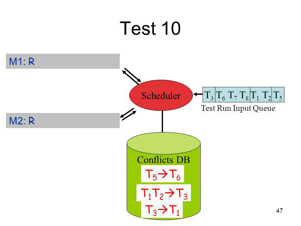 47 Test 10 T 6 T 7 T 8 T3T3 Test Run Input Queue T 1 T 2 T5T5 M1: R M2: R Scheduler Conflicts DB T 5 T 6 T 1 T 2 T 3 T 3 T 1