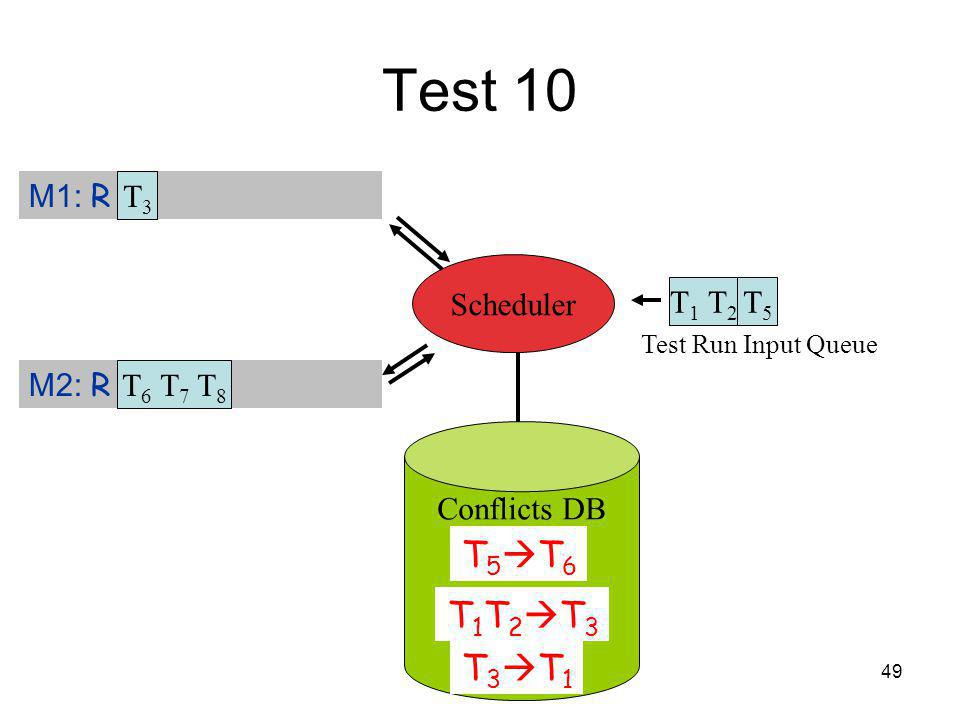 49 Test 10 Test Run Input Queue T 1 T 2 T5T5 M1: R T 3 M2: R Scheduler T3T3 T 6 T 7 T 8 Conflicts DB T 5 T 6 T 1 T 2 T 3 T 3 T 1