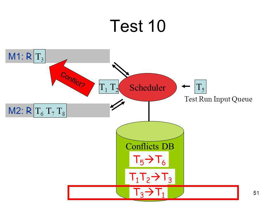 51 Test 10 Test Run Input Queue T 1 T 2 T5T5 M1: R T 3 M2: R Scheduler T3T3 T 6 T 7 T 8 Conflict.