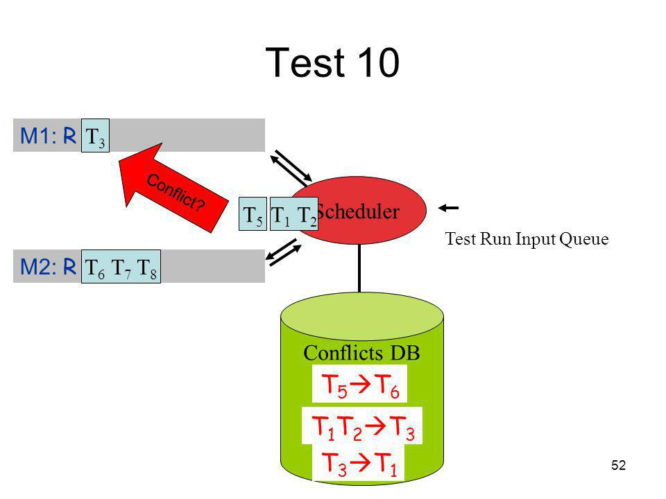 52 Test 10 Test Run Input Queue T5T5 M1: R T 3 M2: R Scheduler T3T3 T 6 T 7 T 8 Conflict.
