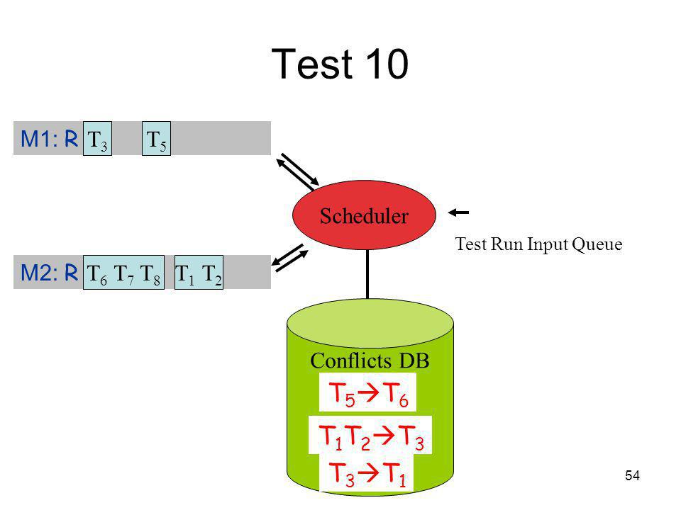 54 Test 10 Test Run Input Queue M1: R T 3 M2: R Scheduler T3T3 T 6 T 7 T 8 T5T5 T 1 T 2 Conflicts DB T 5 T 6 T 1 T 2 T 3 T 3 T 1