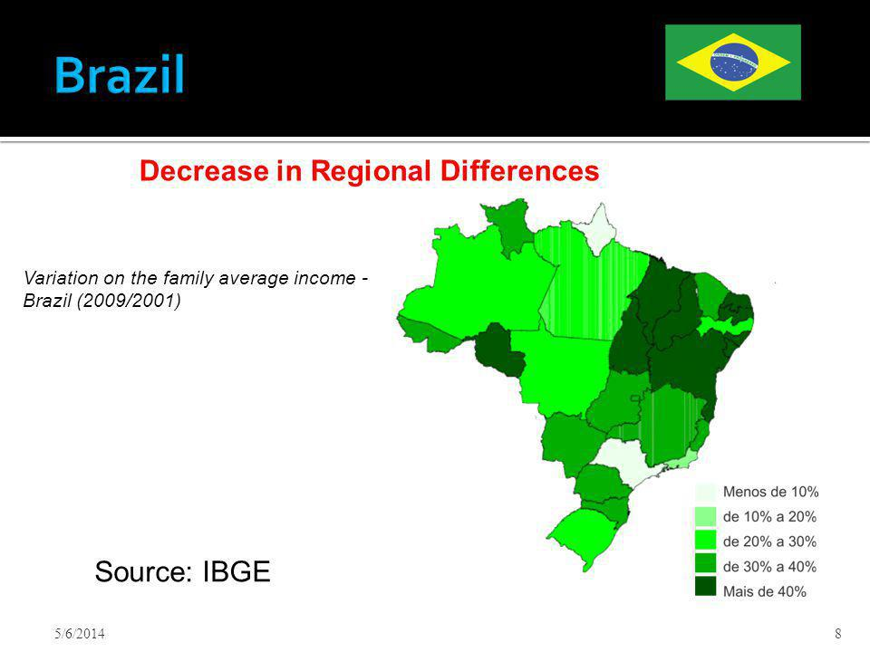 5/6/20148 Decrease in Regional Differences Variation on the family average income - Brazil (2009/2001) Source: IBGE