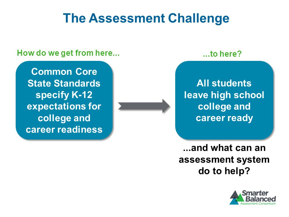 The Assessment Challenge How do we get from here......to here.