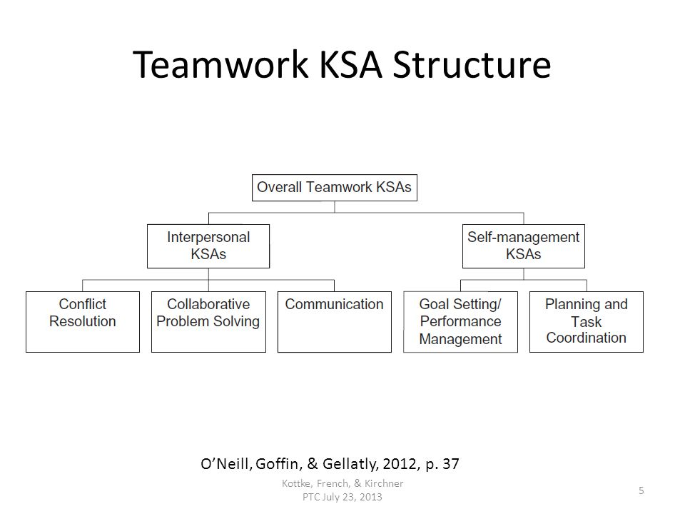 Teamwork KSA Structure Kottke, French, & Kirchner PTC July 23, 2013 5 ONeill, Goffin, & Gellatly, 2012, p.