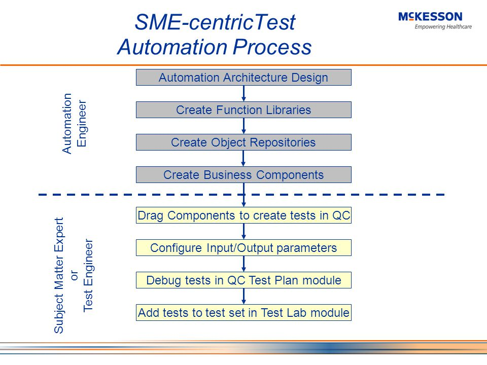 SME-centricTest Automation Process Automation Engineer Automation Architecture Design Create Function Libraries Create Object Repositories Create Business Components Drag Components to create tests in QC Configure Input/Output parameters Debug tests in QC Test Plan module Add tests to test set in Test Lab module Subject Matter Expert or Test Engineer